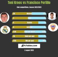 Toni Kroos vs Francisco Portillo h2h player stats