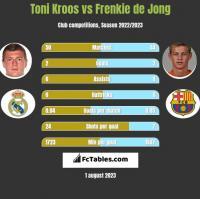 Toni Kroos vs Frenkie de Jong h2h player stats