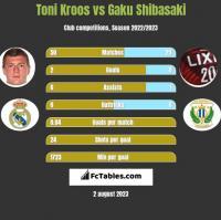Toni Kroos vs Gaku Shibasaki h2h player stats