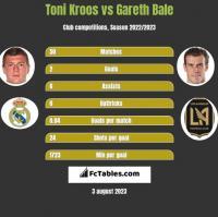Toni Kroos vs Gareth Bale h2h player stats
