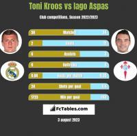 Toni Kroos vs Iago Aspas h2h player stats