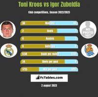 Toni Kroos vs Igor Zubeldia h2h player stats