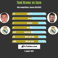 Toni Kroos vs Isco h2h player stats