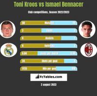 Toni Kroos vs Ismael Bennacer h2h player stats