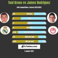 Toni Kroos vs James Rodriguez h2h player stats