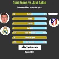 Toni Kroos vs Javi Galan h2h player stats