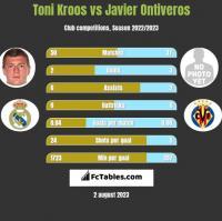 Toni Kroos vs Javier Ontiveros h2h player stats