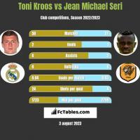 Toni Kroos vs Jean Michael Seri h2h player stats