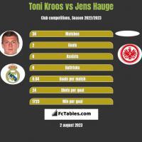 Toni Kroos vs Jens Hauge h2h player stats