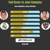 Toni Kroos vs Jose Campana h2h player stats