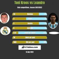 Toni Kroos vs Leandro h2h player stats