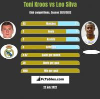 Toni Kroos vs Leo Silva h2h player stats