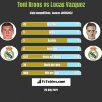 Toni Kroos vs Lucas Vazquez h2h player stats