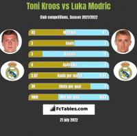 Toni Kroos vs Luka Modric h2h player stats