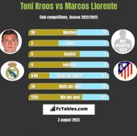 Toni Kroos vs Marcos Llorente h2h player stats
