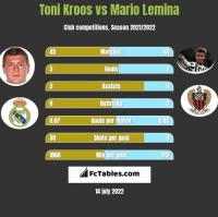Toni Kroos vs Mario Lemina h2h player stats