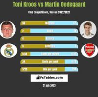 Toni Kroos vs Martin Oedegaard h2h player stats