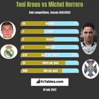 Toni Kroos vs Michel Herrero h2h player stats
