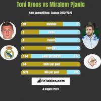 Toni Kroos vs Miralem Pjanić h2h player stats