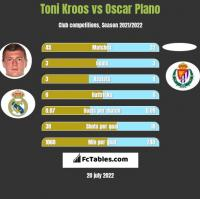 Toni Kroos vs Oscar Plano h2h player stats