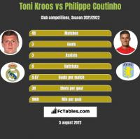 Toni Kroos vs Philippe Coutinho h2h player stats