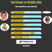 Toni Kroos vs Brahim Diaz h2h player stats