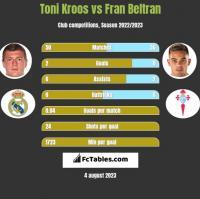 Toni Kroos vs Fran Beltran h2h player stats