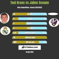 Toni Kroos vs Jaime Seoane h2h player stats