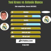 Toni Kroos vs Antonio Blanco h2h player stats