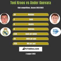 Toni Kroos vs Ander Guevara h2h player stats