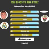 Toni Kroos vs Kike Perez h2h player stats