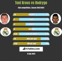 Toni Kroos vs Rodrygo h2h player stats