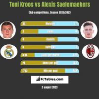 Toni Kroos vs Alexis Saelemaekers h2h player stats