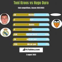 Toni Kroos vs Hugo Duro h2h player stats