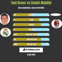 Toni Kroos vs Daniel Maldini h2h player stats