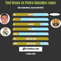 Toni Kroos vs Pedro Gonzales Lopez h2h player stats