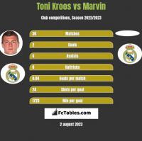 Toni Kroos vs Marvin h2h player stats