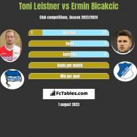 Toni Leistner vs Ermin Bicakcic h2h player stats