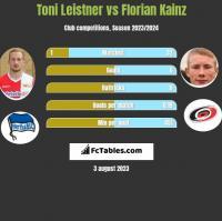 Toni Leistner vs Florian Kainz h2h player stats