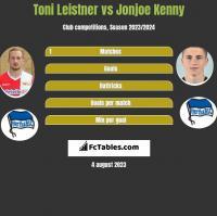 Toni Leistner vs Jonjoe Kenny h2h player stats
