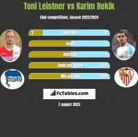 Toni Leistner vs Karim Rekik h2h player stats