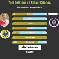 Toni Leistner vs Rafael Czichos h2h player stats