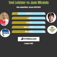 Toni Leistner vs Juan Miranda h2h player stats