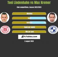 Toni Lindenhahn vs Max Kremer h2h player stats