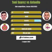 Toni Suarez vs Antonito h2h player stats