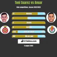 Toni Suarez vs Anuar h2h player stats