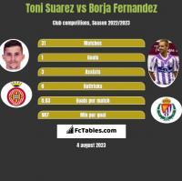 Toni Suarez vs Borja Fernandez h2h player stats
