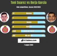Toni Suarez vs Borja Garcia h2h player stats