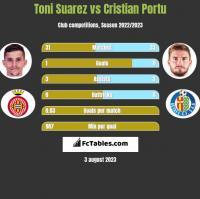Toni Suarez vs Cristian Portu h2h player stats