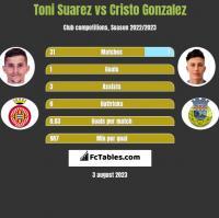 Toni Suarez vs Cristo Gonzalez h2h player stats